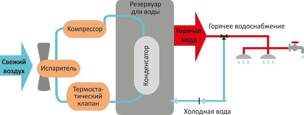 Принцип на работа SUNSYSTEM TDB-C E