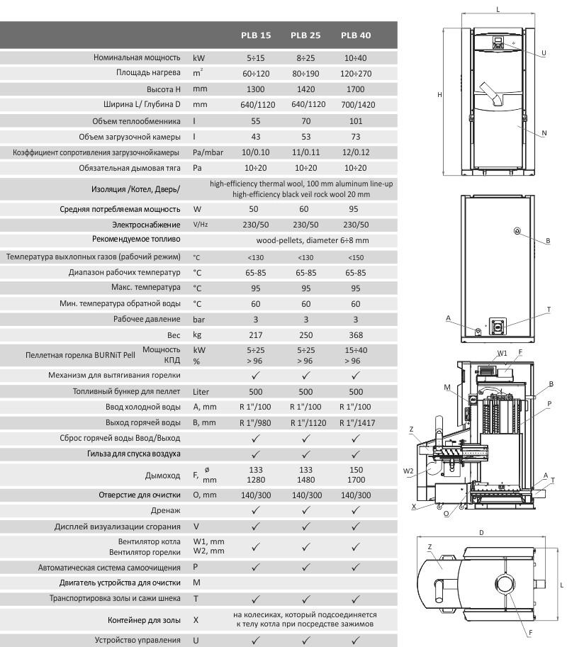 Технические параметры пеллетного котла BURNiT PеlleBurn