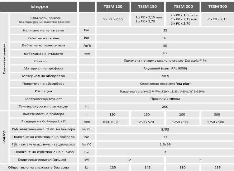 Технически параметри TSSM