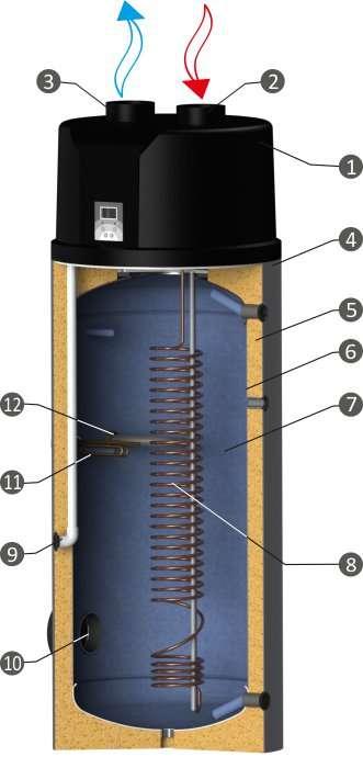 Устройство на термопомпата SUNSYSTEM TDB-C E