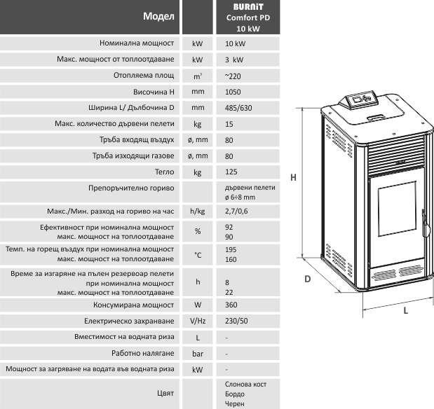 Технически параметри на пелетна камина BURNiT Comfort PD 10 kW