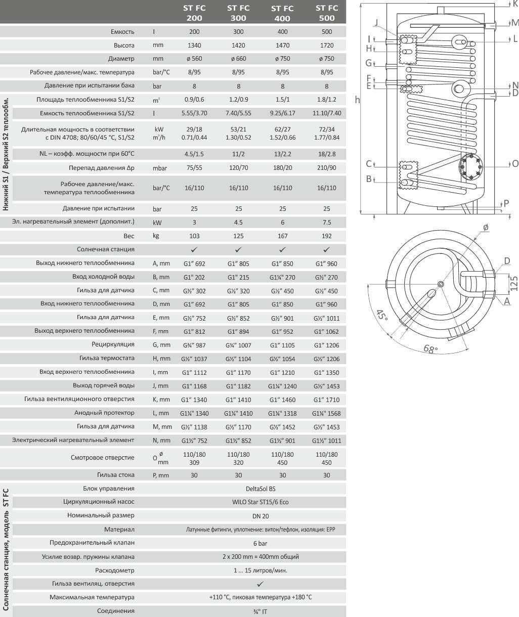 Технические параметры бойлера SUNSYSTEM ST